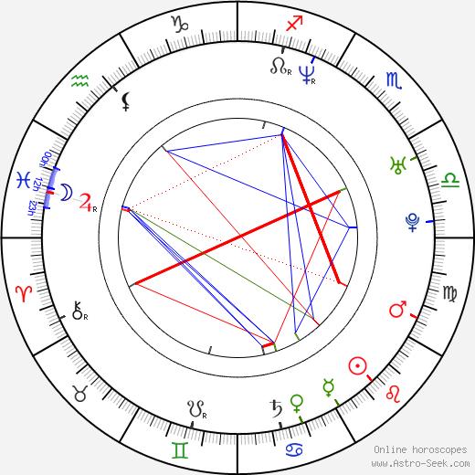 Andrew Soo день рождения гороскоп, Andrew Soo Натальная карта онлайн