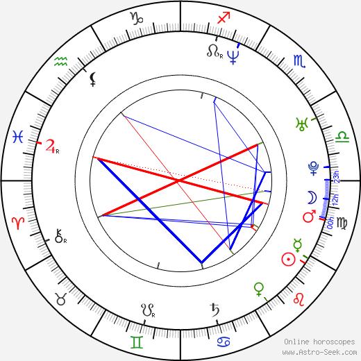 Andrew Wilder birth chart, Andrew Wilder astro natal horoscope, astrology