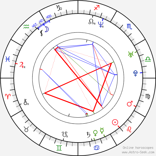 Энджи Сепеда Angie Cepeda день рождения гороскоп, Angie Cepeda Натальная карта онлайн