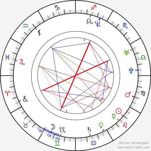 Arj Barker birth chart, Arj Barker astro natal horoscope, astrology
