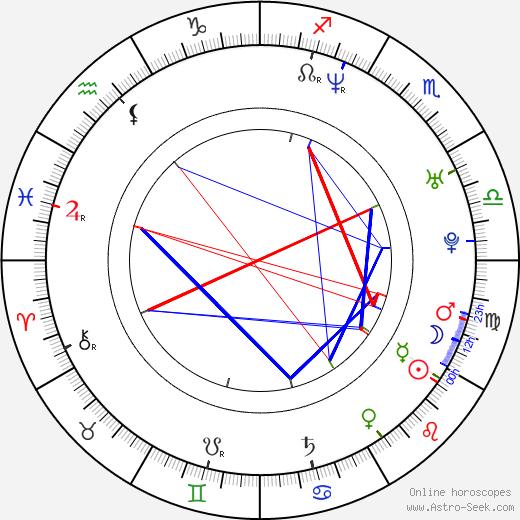 Artine Brown birth chart, Artine Brown astro natal horoscope, astrology