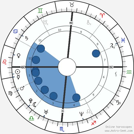 Autumn Jackson wikipedia, horoscope, astrology, instagram