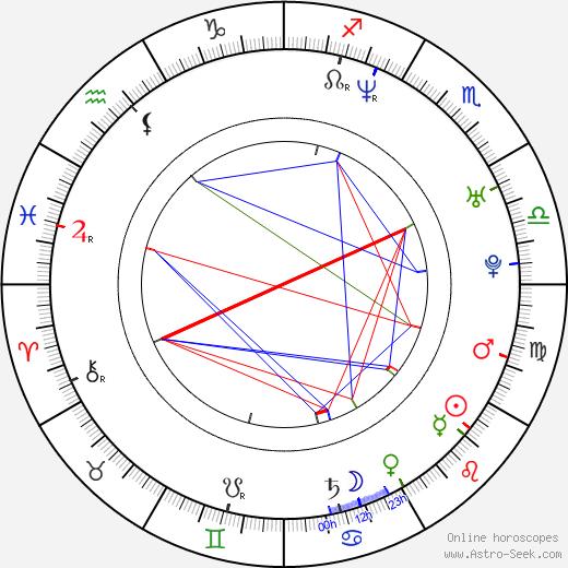 Бенедек Флигауф Benedek Fliegauf день рождения гороскоп, Benedek Fliegauf Натальная карта онлайн