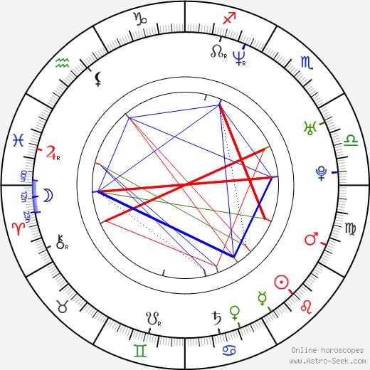 Blanca Lewin birth chart, Blanca Lewin astro natal horoscope, astrology