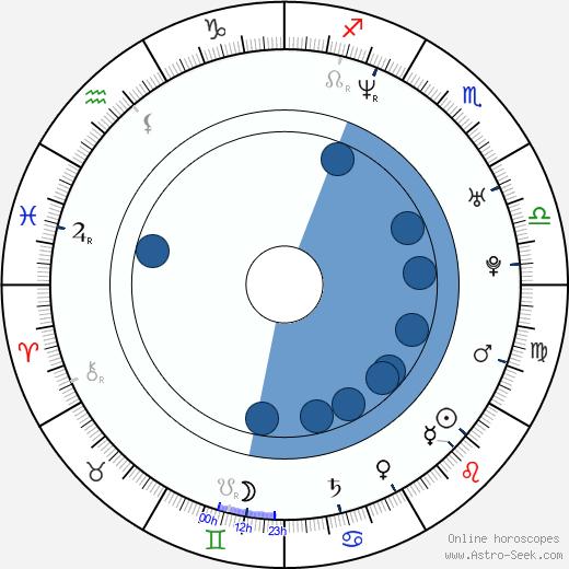 Bo Keister wikipedia, horoscope, astrology, instagram