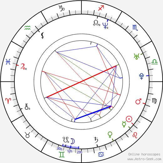 Bo Keister astro natal birth chart, Bo Keister horoscope, astrology