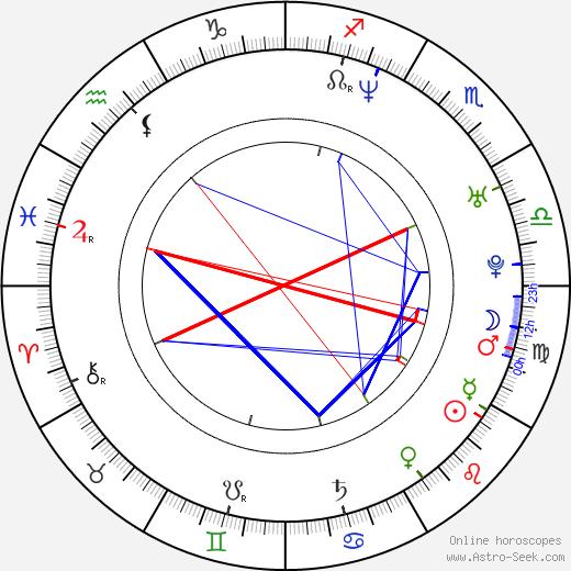 Caroline Vasicek birth chart, Caroline Vasicek astro natal horoscope, astrology