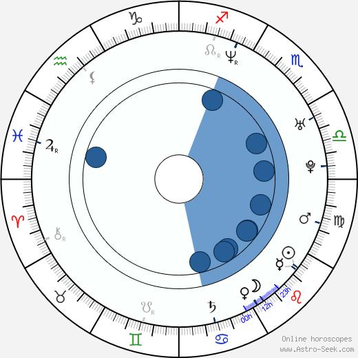 Carrie Fleming wikipedia, horoscope, astrology, instagram