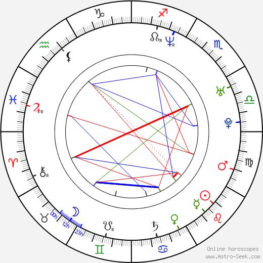 Chris Messina birth chart, Chris Messina astro natal horoscope, astrology