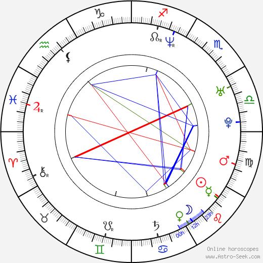Didier Cuche astro natal birth chart, Didier Cuche horoscope, astrology