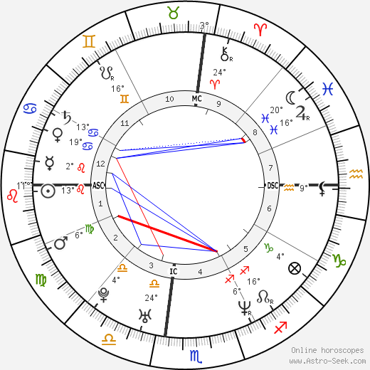 Ever Carradine birth chart, biography, wikipedia 2018, 2019