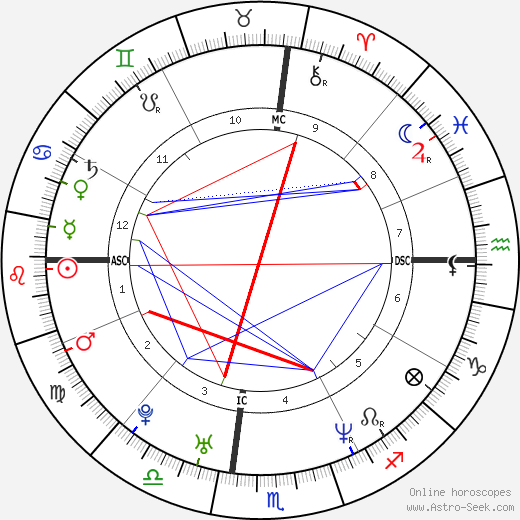 Ever Carradine astro natal birth chart, Ever Carradine horoscope, astrology