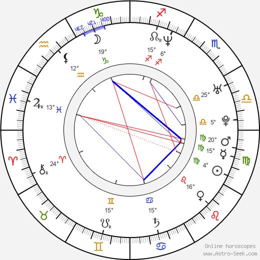 Fabiola Colmenares birth chart, biography, wikipedia 2019, 2020