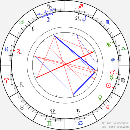 Fabiola Colmenares birth chart, Fabiola Colmenares astro natal horoscope, astrology