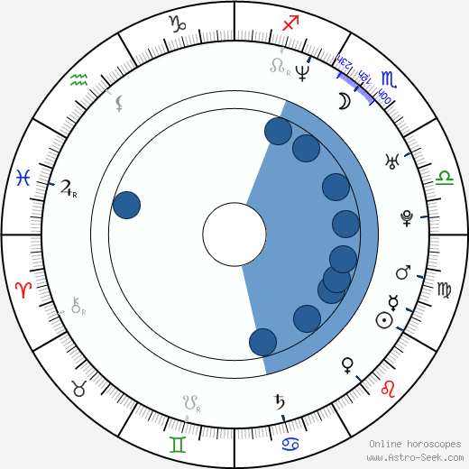 Fabiola Francesca wikipedia, horoscope, astrology, instagram