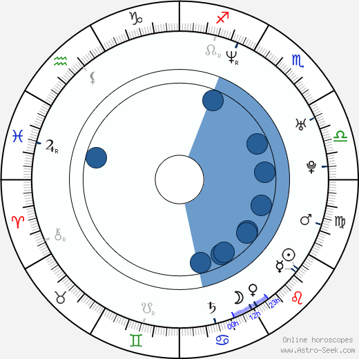 Hosachi Mori wikipedia, horoscope, astrology, instagram