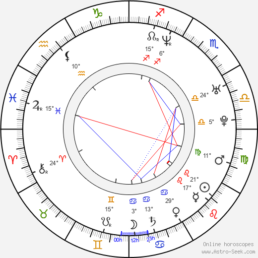 Ivan Volkov birth chart, biography, wikipedia 2020, 2021