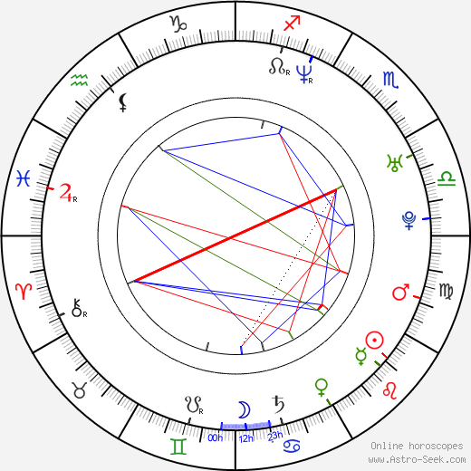 Ivan Volkov birth chart, Ivan Volkov astro natal horoscope, astrology