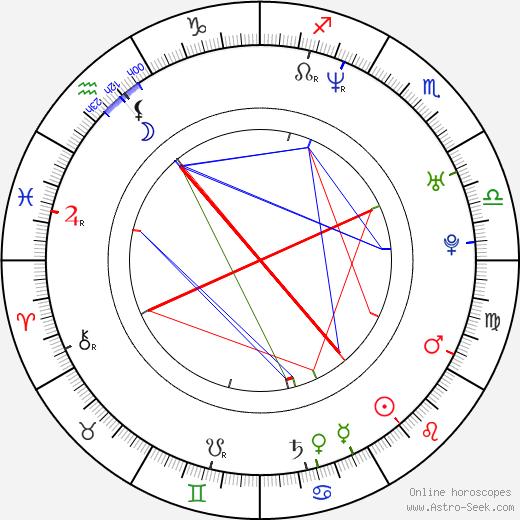 Ivan Vyrypaev tema natale, oroscopo, Ivan Vyrypaev oroscopi gratuiti, astrologia