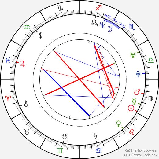 Jakub Wehrenberg день рождения гороскоп, Jakub Wehrenberg Натальная карта онлайн