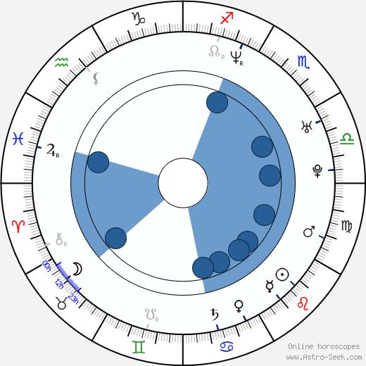 Jana Havrdová wikipedia, horoscope, astrology, instagram