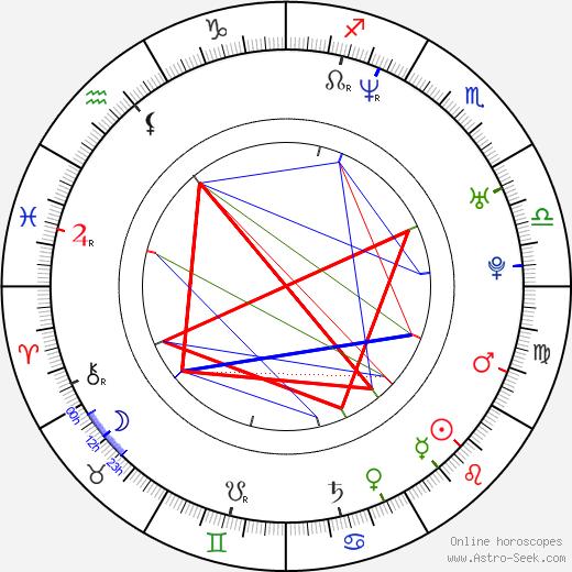 Jana Havrdová astro natal birth chart, Jana Havrdová horoscope, astrology