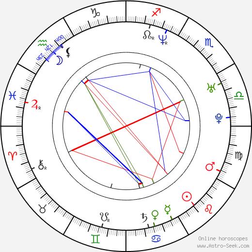 Jay Cutler astro natal birth chart, Jay Cutler horoscope, astrology