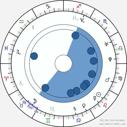 Jeannie Millar wikipedia, horoscope, astrology, instagram