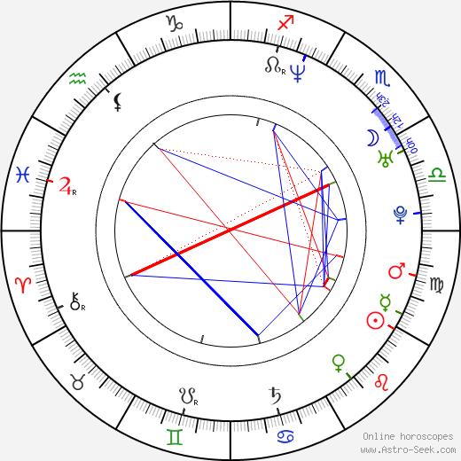 Jenna Leigh Green astro natal birth chart, Jenna Leigh Green horoscope, astrology