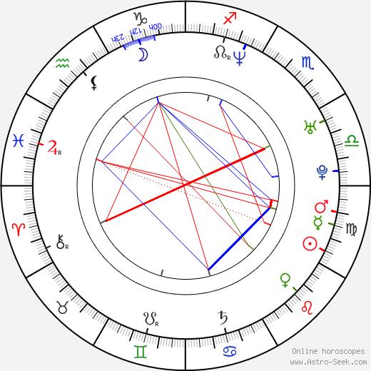 Jens Jonsson birth chart, Jens Jonsson astro natal horoscope, astrology