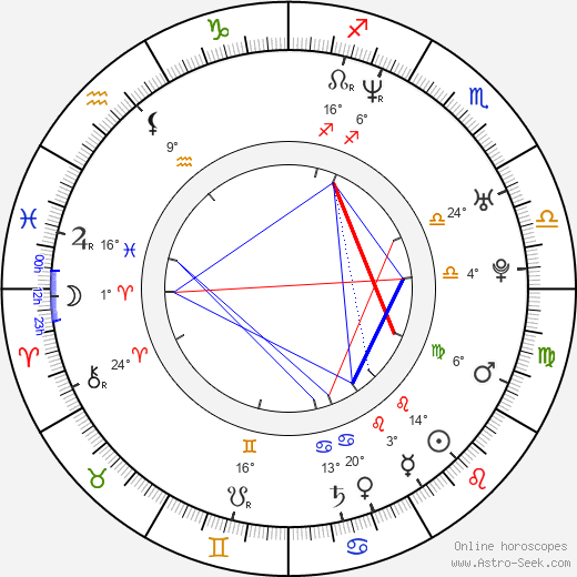 Jerzy Michalski birth chart, biography, wikipedia 2019, 2020