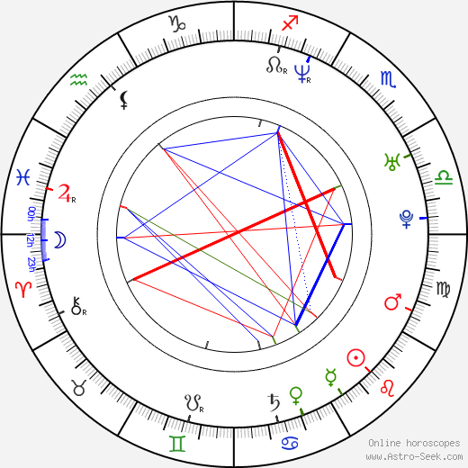 Jerzy Michalski astro natal birth chart, Jerzy Michalski horoscope, astrology