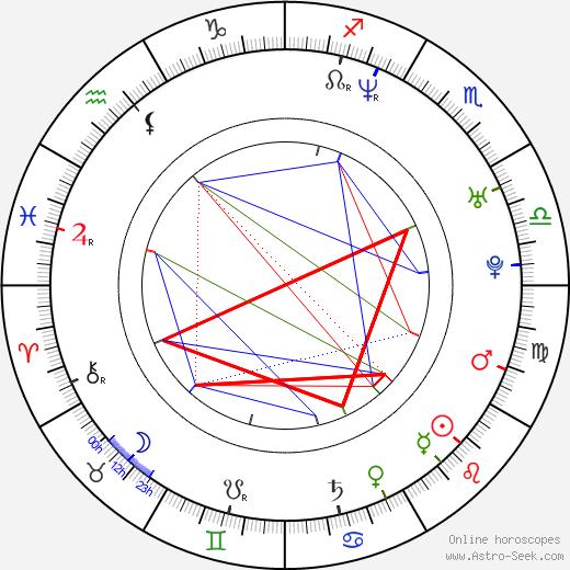 Jin-mo Ju birth chart, Jin-mo Ju astro natal horoscope, astrology