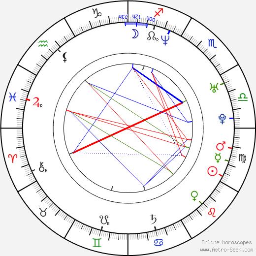 Joaquín Furriel astro natal birth chart, Joaquín Furriel horoscope, astrology