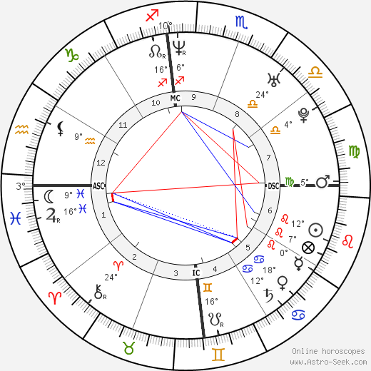 Kajol birth chart, biography, wikipedia 2019, 2020