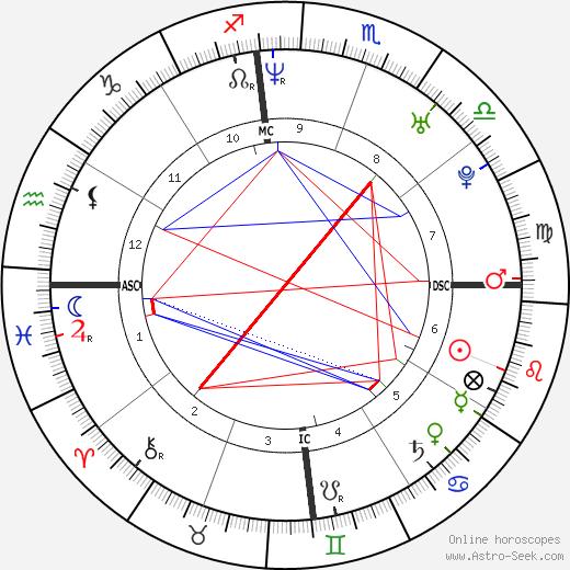 Kajol astro natal birth chart, Kajol horoscope, astrology