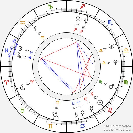 Karim Prince birth chart, biography, wikipedia 2020, 2021