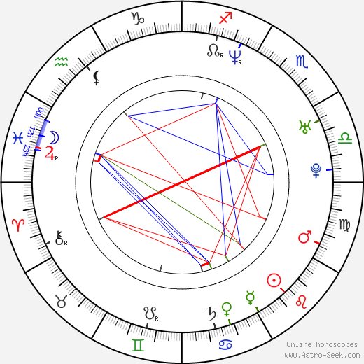 Karim Prince birth chart, Karim Prince astro natal horoscope, astrology