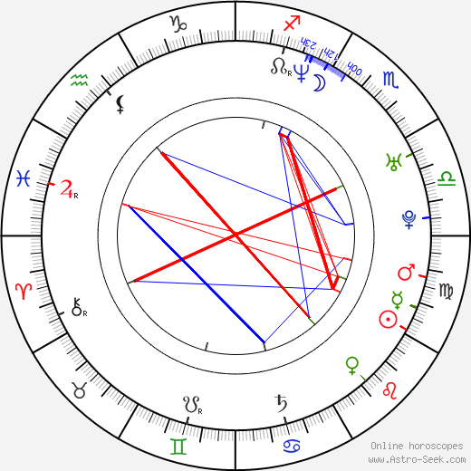 Keith Andreen birth chart, Keith Andreen astro natal horoscope, astrology