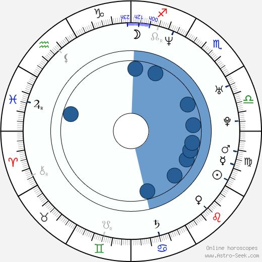 Kelvin Cato wikipedia, horoscope, astrology, instagram