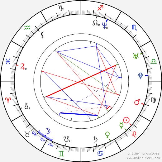 Kira Kener tema natale, oroscopo, Kira Kener oroscopi gratuiti, astrologia