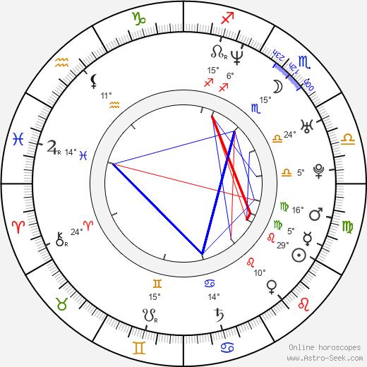 Lexi Alexander birth chart, biography, wikipedia 2020, 2021