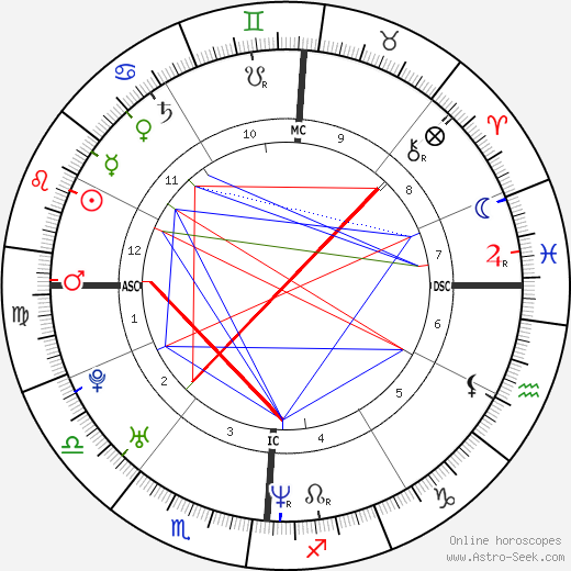 Luca Calvani день рождения гороскоп, Luca Calvani Натальная карта онлайн