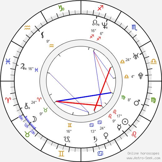 Lukasz Lewandowski birth chart, biography, wikipedia 2020, 2021