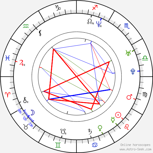 Lukasz Lewandowski astro natal birth chart, Lukasz Lewandowski horoscope, astrology