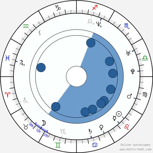 Marie France Dubreuil wikipedia, horoscope, astrology, instagram