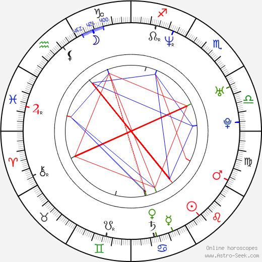 Martin Strnad birth chart, Martin Strnad astro natal horoscope, astrology