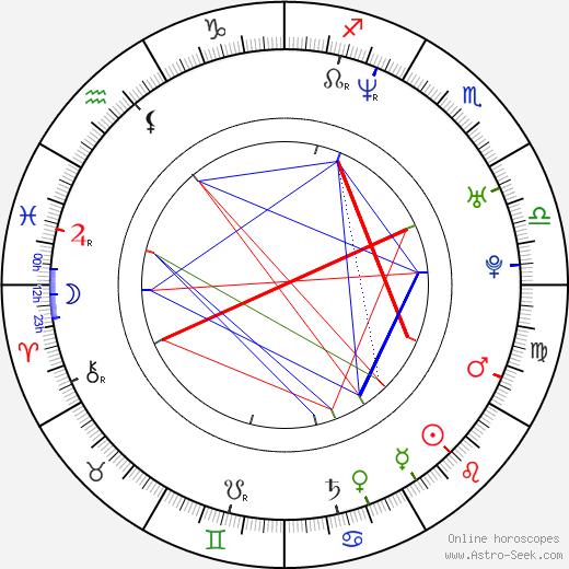 Martyna Kliszewska astro natal birth chart, Martyna Kliszewska horoscope, astrology