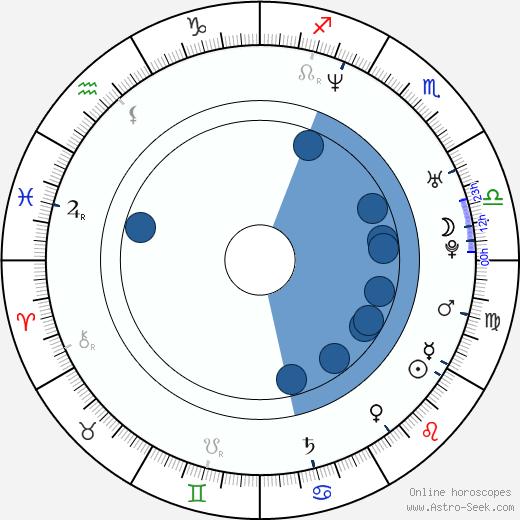 Matthew Thane wikipedia, horoscope, astrology, instagram