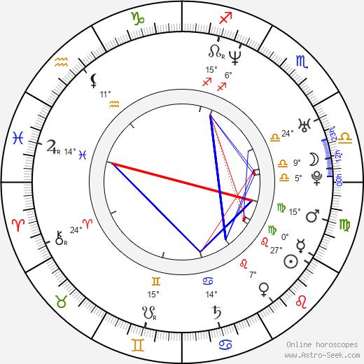 Matthew Thane birth chart, biography, wikipedia 2020, 2021